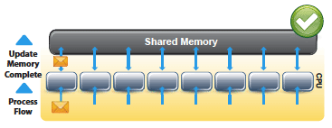Shared Memory: Accurate Data, Faster Processing