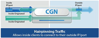 Hairpinning Traffic